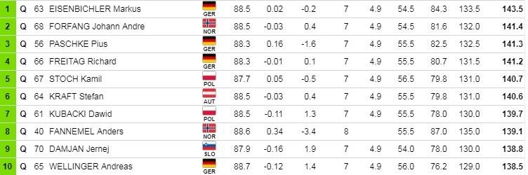 """Najlepsza """"10"""" kwalifikacji w Niżnym Tagile /Fis-ski.com /"""