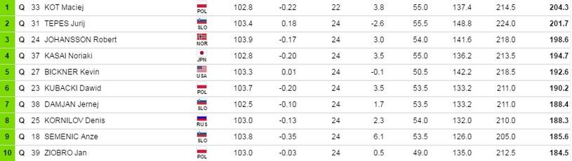 """Najlepsza """"10"""" kwalifikacji w Oberstdorfie /Fis-ski.com /"""