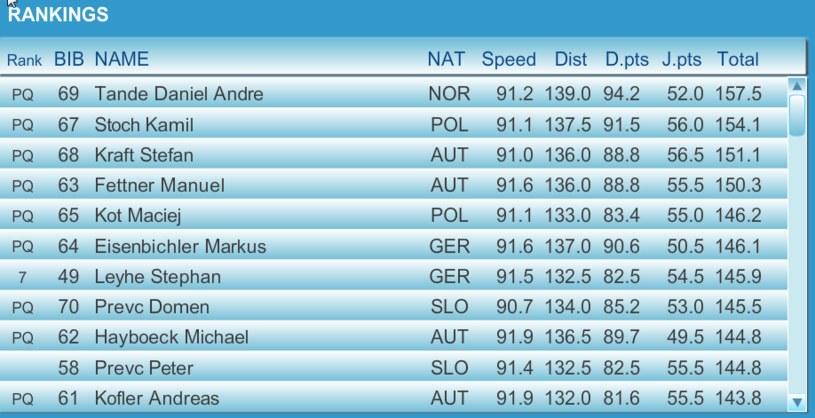 Najlepsza dziesiątka kwalifikacji do pierwszego konkursu TCS w Oberstdorfie /PUSTE /