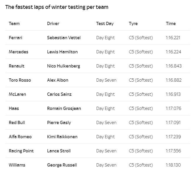 Najlepsze czasy poszczególnych ekip F1 w czasie testów /