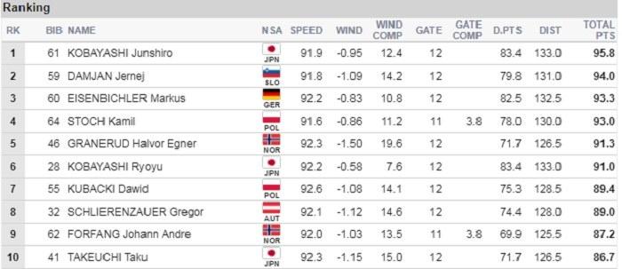 Najlepsze skoki I treningu w Oberstdorfie /Fis-ski.com /