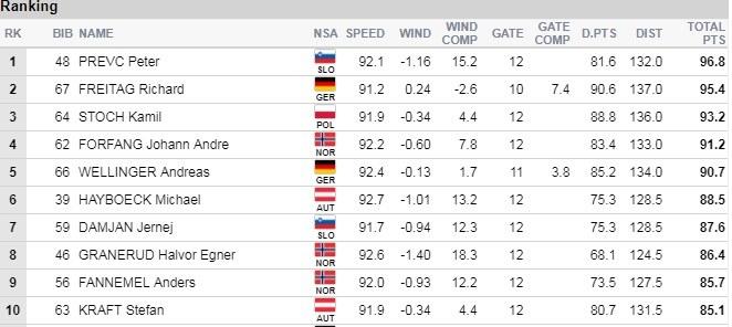 Najlepsze skoki na drugim treningu w Oberstdorfie /Fis-ski.com /