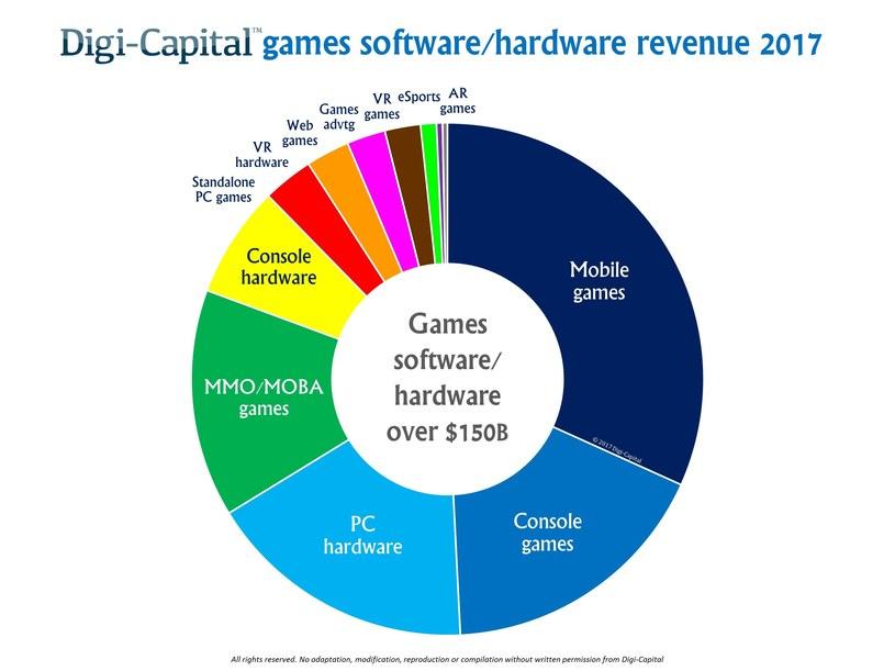 Najnowsze analizy Digi-Capital są bardzo optymistyczne dla rynku gier /materiały źródłowe