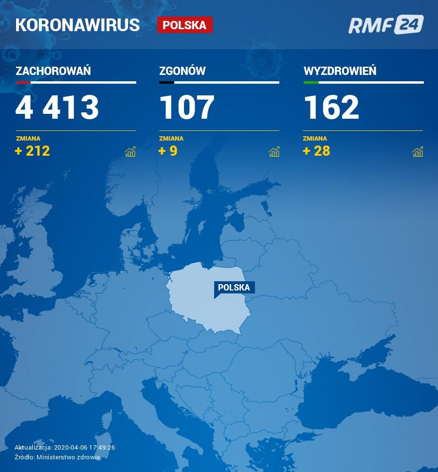 Najnowsze dane dot. koronawirusa w Polsce /RMF FM
