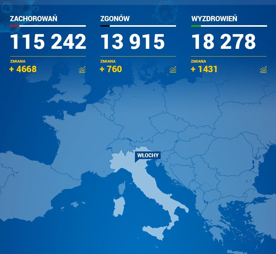 Najnowsze dane z Włoch /RMF FM
