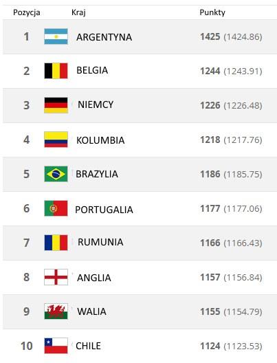 Najnowszy ranking FIFA /INTERIA.PL