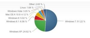 Najnowszy ranking popularności systemów operacyjnych