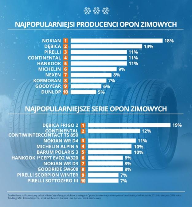 Najpopularniejsi-producenci-i-serie-opon-zimowych /materiał zewnętrzny