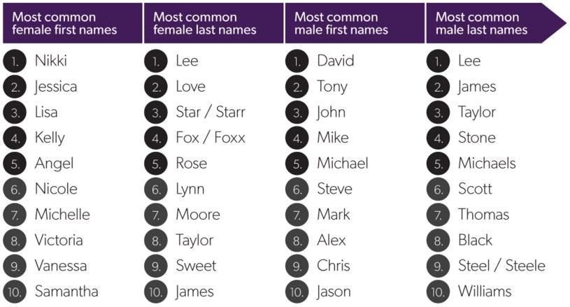 Najpopularniejsze imiona aktorek i aktorów z filmów XXX /materiały prasowe