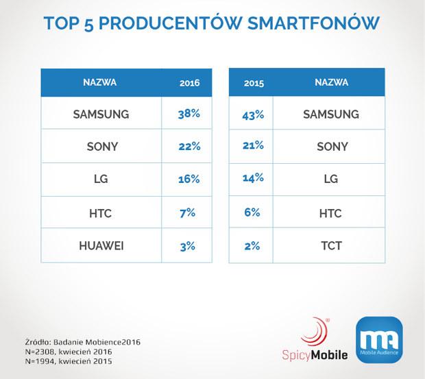 Najpopularniejsze marki smartfonów - według badań przeprowadzonych przez Mobience /materiały prasowe