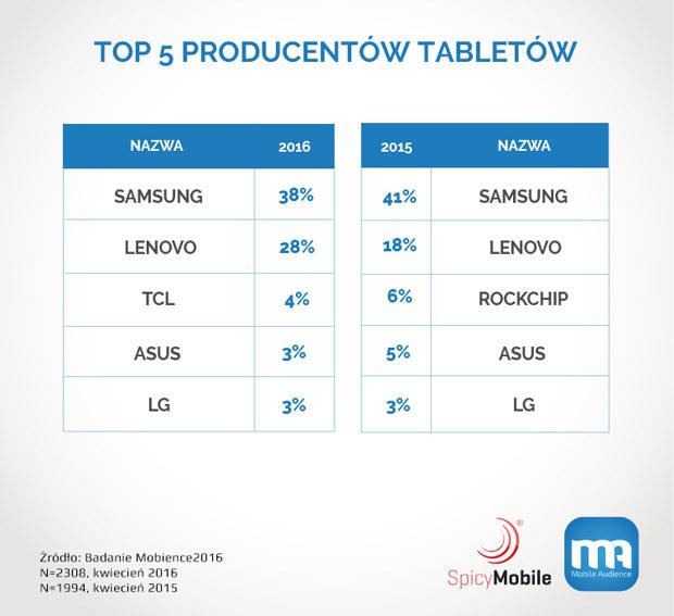 Najpopularniejsze marki tabletów - według badań przeprowadzonych przez Mobience /materiały prasowe