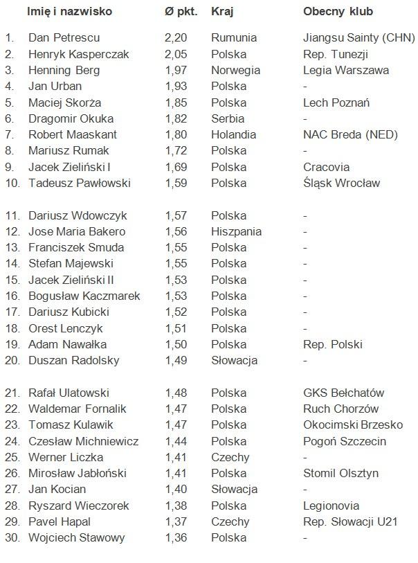 Najskuteczniejsi trenerzy Ekstraklasy w XXI wieku /INTERIA.PL