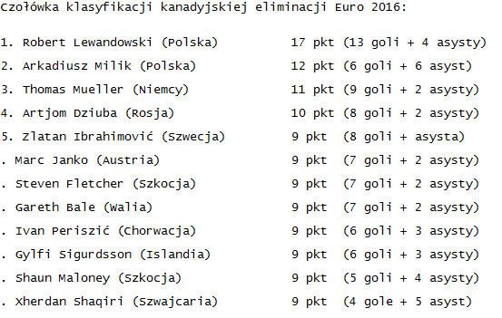 Najskuteczniejsi w eliminacjach Euro 2016 /INTERIA.PL