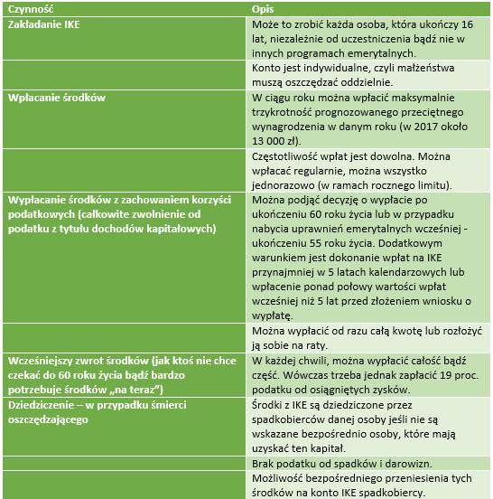 Najważniejsze cechy IKE /INTERIA.PL