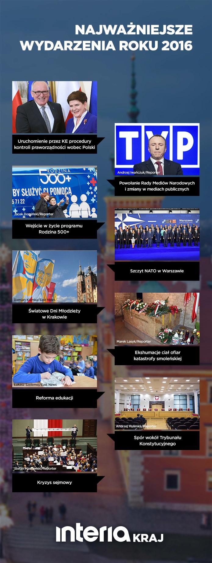 Najważniejsze wydarzenia 2016 roku w kraju /INTERIA.PL