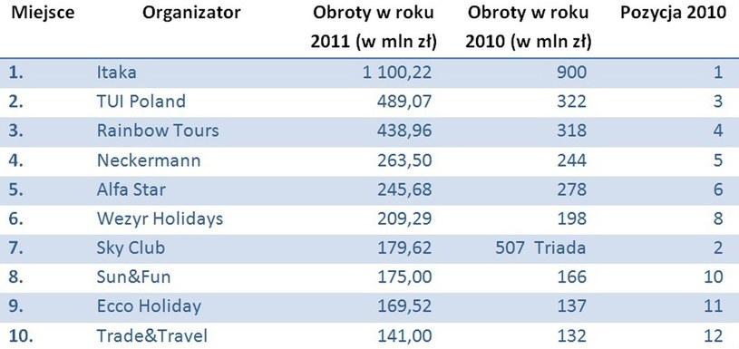 Najwięksi polscy touroperatorzy w 2011 roku /&nbsp