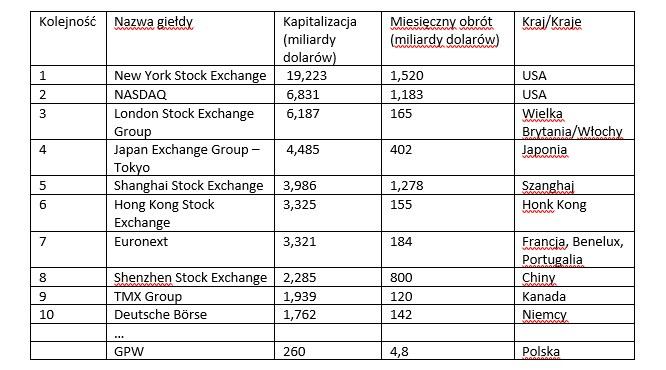 Największe giełdy na świecie /INTERIA.PL