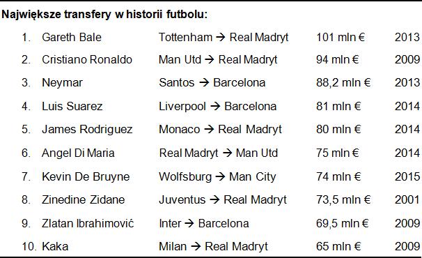 Największe transfery w historii futbolu /INTERIA.PL