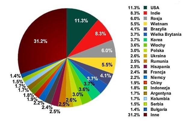 Największe źródła spamu według analiz Kaspersky Lab /materiały prasowe