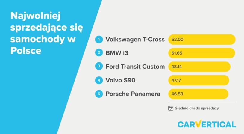 Najwolniej sprzedające się samochody w Polsce /