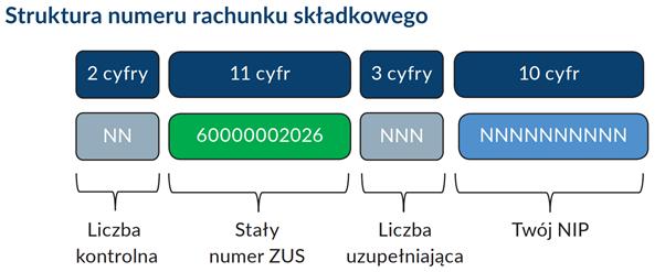 Nasz nowy numer konta w ZUS jest skonstruowany na podstawie konkretnego wzoru /ZUS/www.zus.pl /