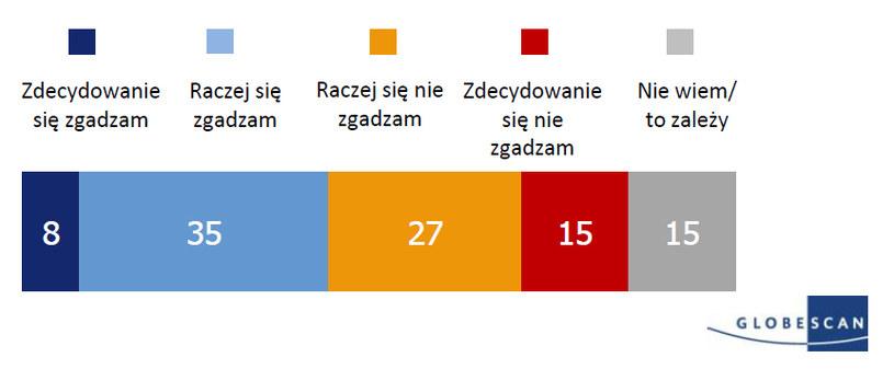 Nasz rząd powinien zrobić więcej, aby pomóc uchodźcom, uciekającym przed wojną i prześladowaniem (wyniki dla Polski) /Amnesty International/GlobeScan /