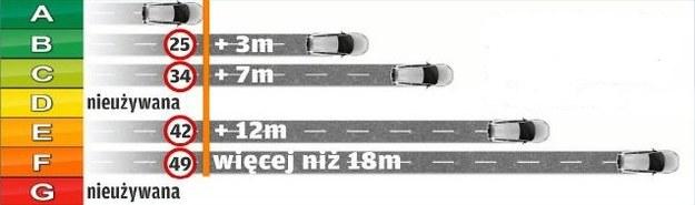 Nawet różnice pomiędzy wynikami dwóch kolejnych klas wcale nie są nieużywana pomijalnie małe. /Motor