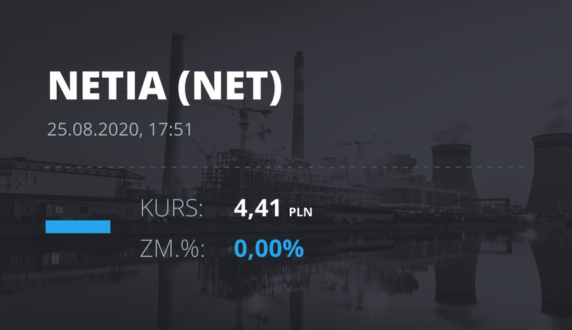 Netia (NET): notowania akcji z 25 sierpnia 2020 roku