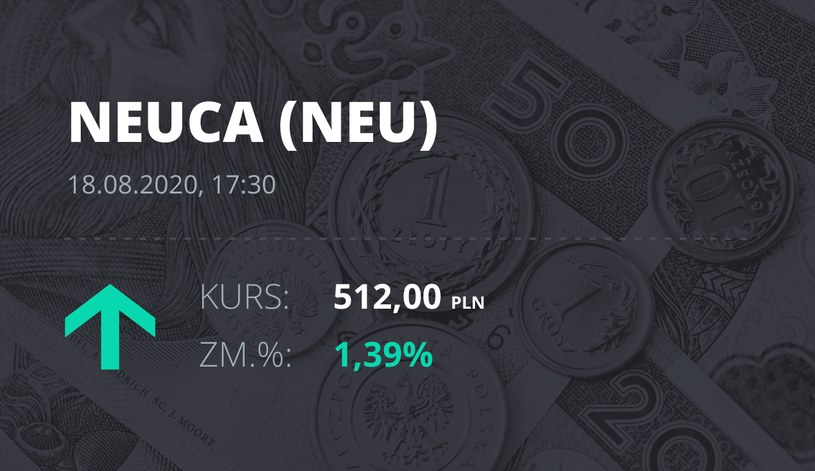 Neuca (NEU): notowania akcji z 18 sierpnia 2020 roku