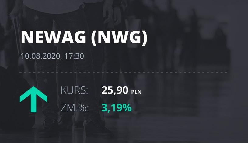 Newag (NWG): notowania akcji z 10 sierpnia 2020 roku