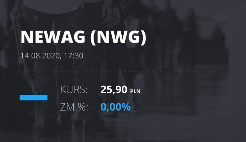 Newag (NWG): notowania akcji z 14 sierpnia 2020 roku