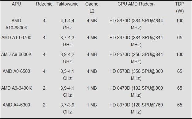 Nieoficjalne specyfikacje 6 przyszłych procesorów AMD /Gadżetomania.pl