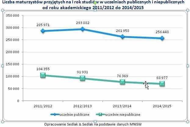 Niż demograficzny wkracza do uczelni wyższych /wynagrodzenia.pl
