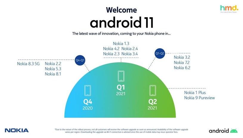Nokia zaktualizuje smartfony do Androida 11 /materiały prasowe