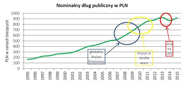 Nominalny dług publiczny (dług jawny). Źródło: FOR /