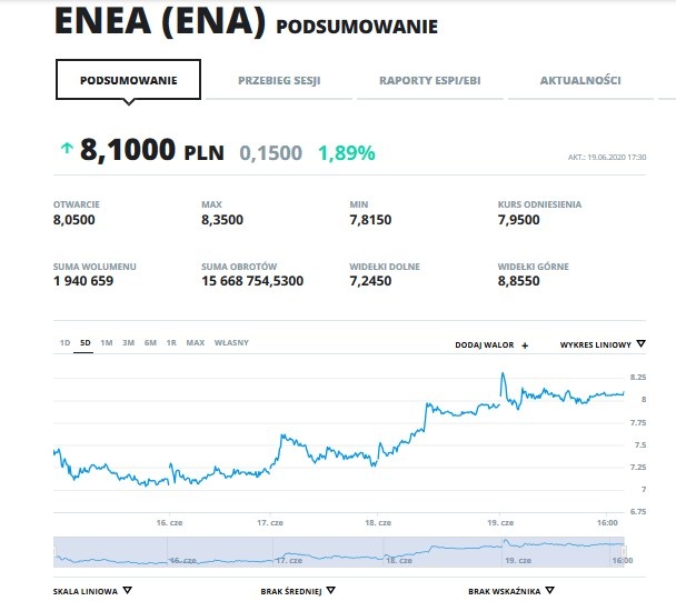Notowania akcji ENEA z ostatnich 5 dni. /