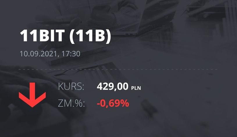 Notowania akcji spółki 11 bit studios z 10 września 2021 roku