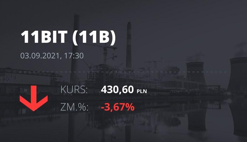 Notowania akcji spółki 11 bit studios z 3 września 2021 roku