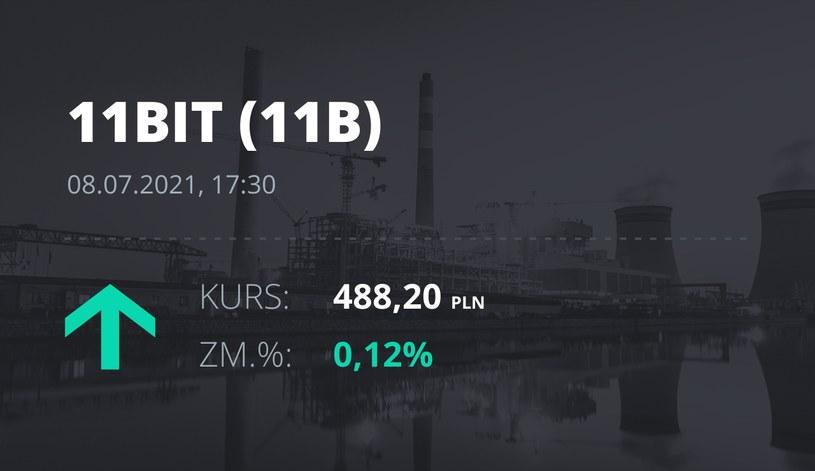 Notowania akcji spółki 11 bit studios z 8 lipca 2021 roku