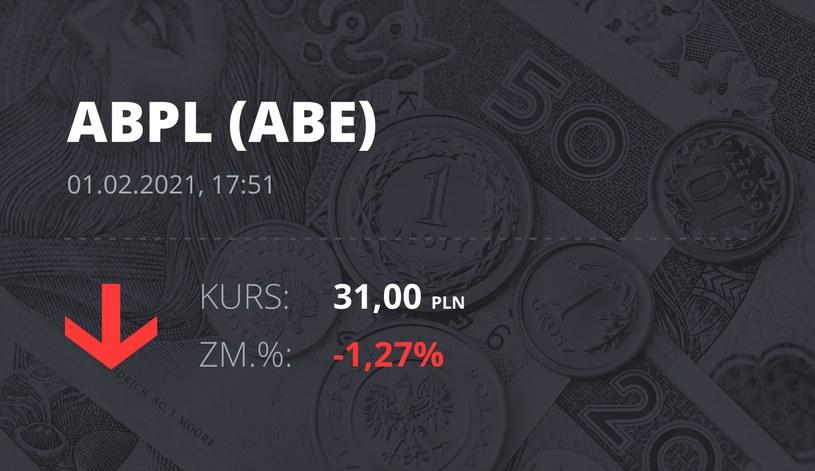 Notowania akcji spółki AB z 1 lutego 2021 roku