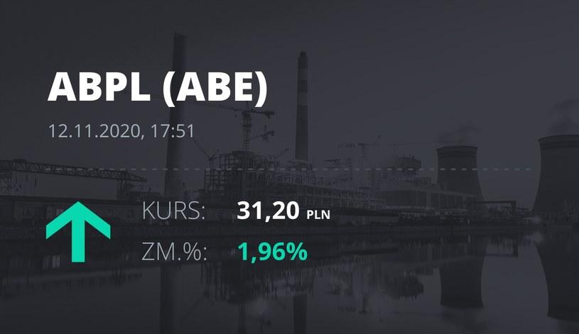 Notowania akcji spółki AB z 12 listopada 2020 roku