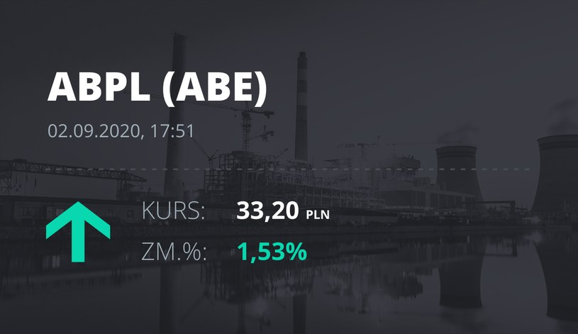 Notowania akcji spółki AB z 2 września 2020 roku