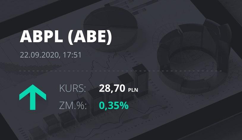Notowania akcji spółki AB z 22 września 2020 roku