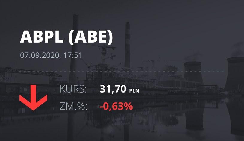 Notowania akcji spółki AB z 7 września 2020 roku