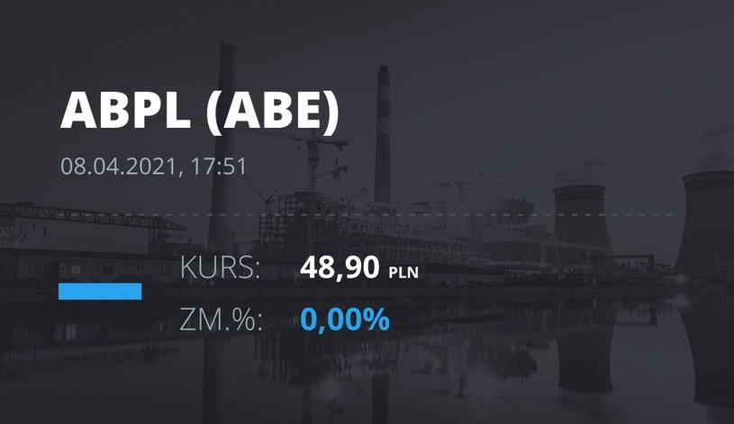 Notowania akcji spółki AB z 8 kwietnia 2021 roku