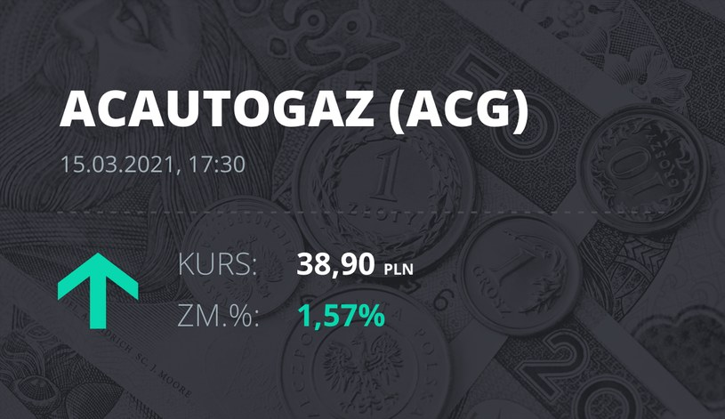 Notowania akcji spółki AC z 15 marca 2021 roku