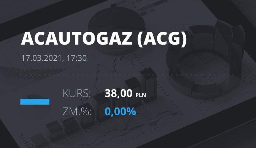 Notowania akcji spółki AC z 17 marca 2021 roku