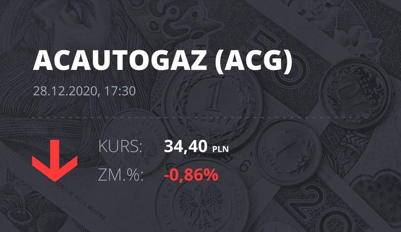 Notowania akcji spółki AC z 28 grudnia 2020 roku