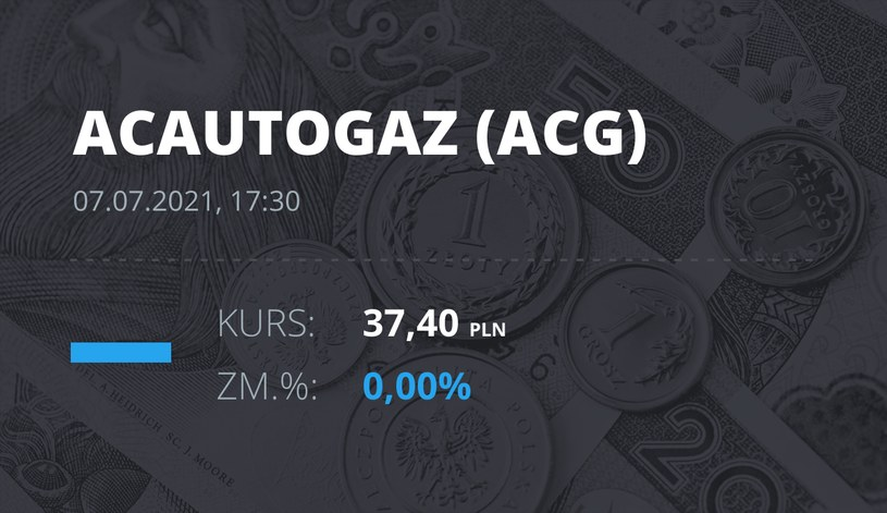 Notowania akcji spółki AC z 7 lipca 2021 roku