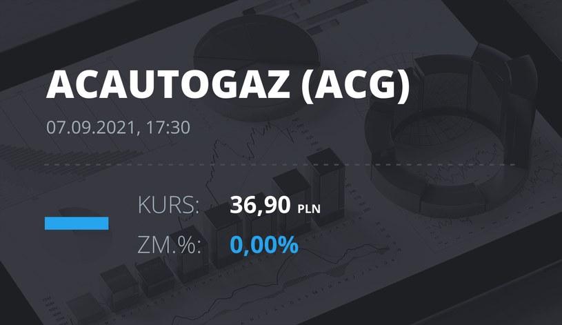 Notowania akcji spółki AC z 7 września 2021 roku